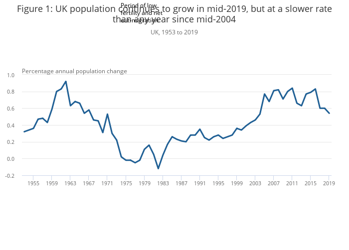 Population Estimates For The Uk England And Wales Scotland And Northern Ireland Office For National Statistics