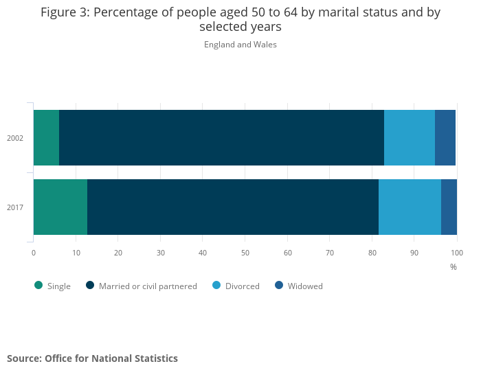 Population estimates by marital status and living arrangements