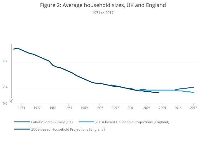 2016-based household projections for England: changes to