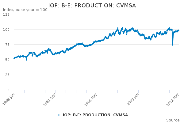 IOP: B-E: PRODUCTION: CVMSA