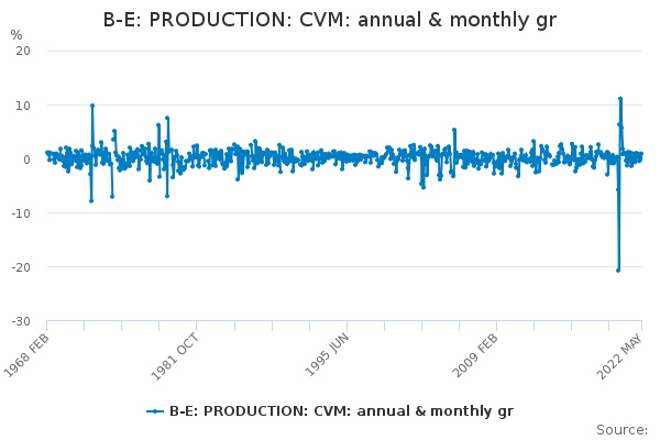 B-E: PRODUCTION: CVM: annual & monthly gr