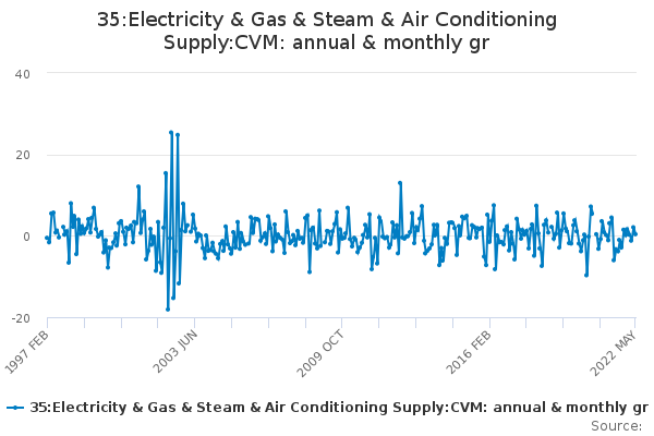 35:Electricity & Gas & Steam & Air Conditioning Supply:CVM: annual & monthly gr
