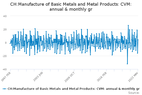 CH:Manufacture of Basic Metals and Metal Products: CVM: annual & monthly gr