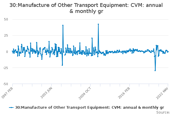 30:Manufacture of Other Transport Equipment: CVM: annual & monthly gr
