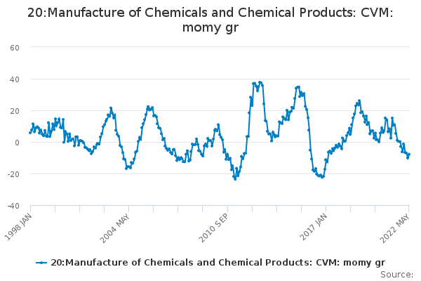 20:Manufacture of Chemicals and Chemical Products: CVM: momy gr