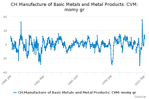 CH:Manufacture of Basic Metals and Metal Products: CVM: momy gr
