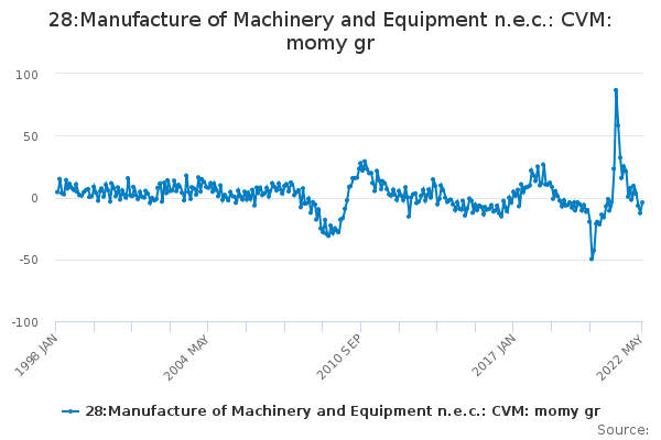 28:Manufacture of Machinery and Equipment n.e.c.: CVM: momy gr