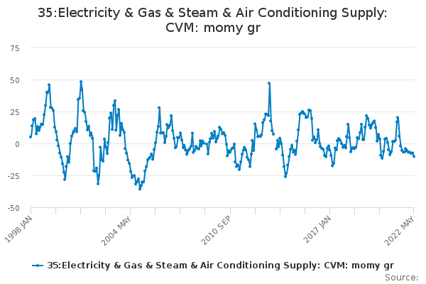 35:Electricity & Gas & Steam & Air Conditioning Supply: CVM: momy gr
