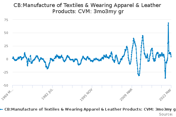CB:Manufacture of Textiles & Wearing Apparel & Leather Products: CVM: 3mo3my gr
