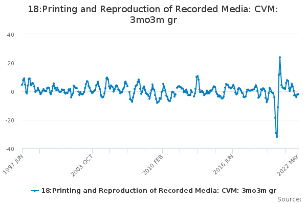 18:Printing and Reproduction of Recorded Media: CVM: 3mo3m gr
