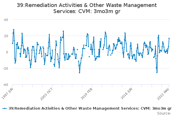 39:Remediation Activities & Other Waste Management Services: CVM: 3mo3m gr