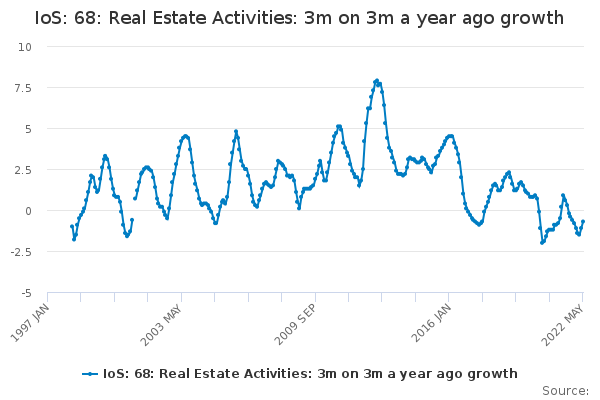 IoS: 68: Real Estate Activities: 3m on 3m a year ago growth