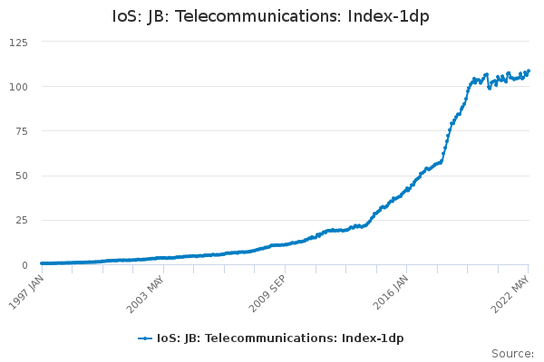 IoS: JB: Telecommunications: Index-1dp - Office for National
