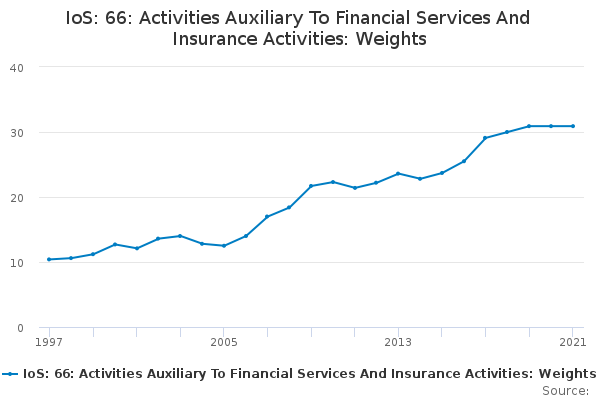 IoS: 66: Activities Auxiliary To Financial Services And