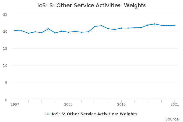 Ios: S: OTHER SERVICE ACTIVITIES: Weights
