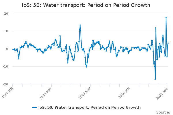 IoS: 50: Water transport: Period on Period Growth