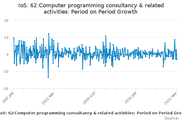 IoS: 62:Computer programming consultancy & related activities: Period on Period Growth