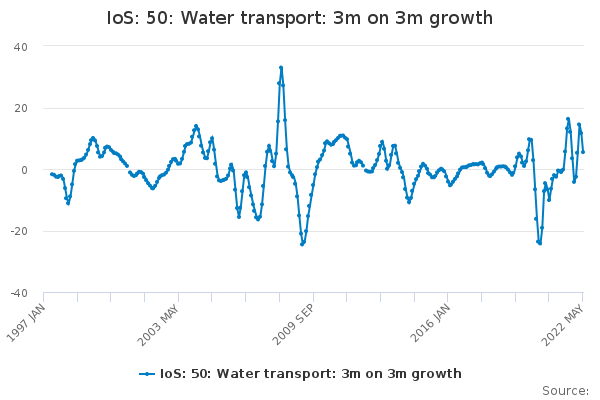 IoS: 50: Water transport: 3m on 3m growth