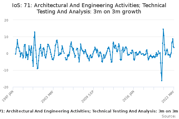 IoS: 71: Architectural And Engineering Activities; Technical Testing And Analysis: 3m on 3m growth