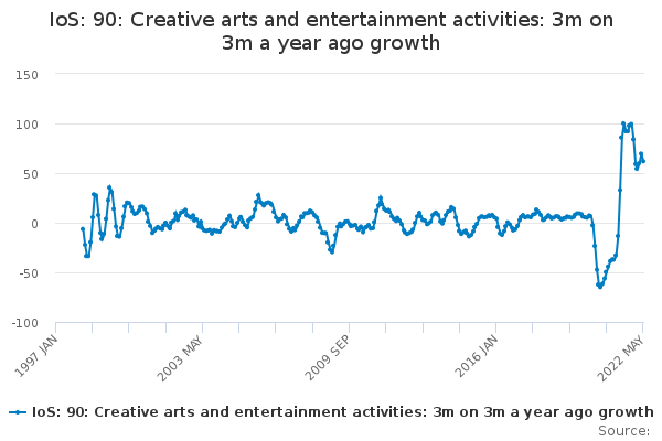 IoS: 90: Creative arts and entertainment activities: 3m on 3m a year ago growth