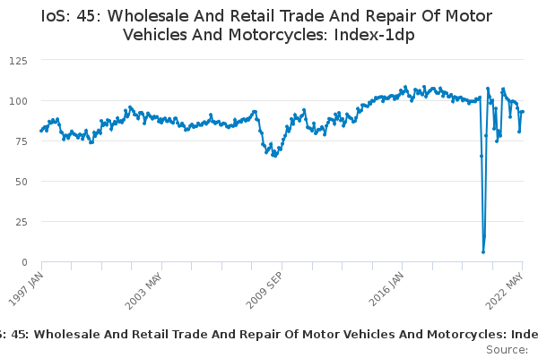 IoS: 45: Wholesale And Retail Trade And Repair Of Motor Vehicles And Motorcycles: Index-1dp