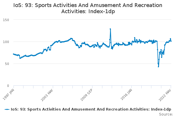 IoS: 93: Sports Activities And Amusement And Recreation Activities: Index-1dp