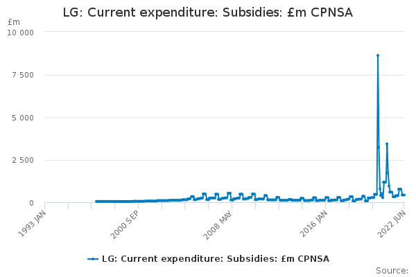 LG: Current expenditure: Subsidies: £m CPNSA