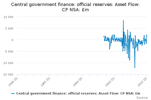 Central government finance: official reserves: Asset Flow: CP NSA: £m