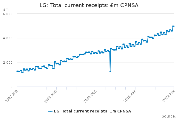 LG: Total current receipts: £m CPNSA