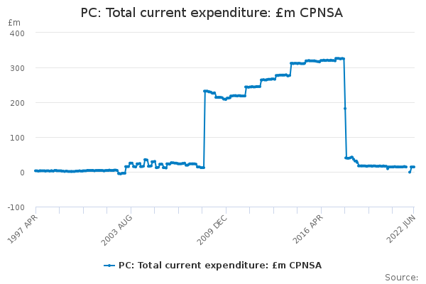 PC: Total current expenditure: £m CPNSA