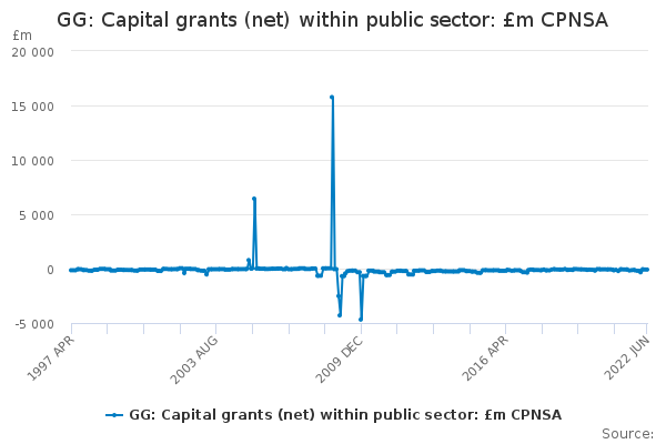 GG: Capital grants (net) within public sector: £m CPNSA