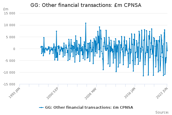 GG: Other financial transactions: £m CPNSA