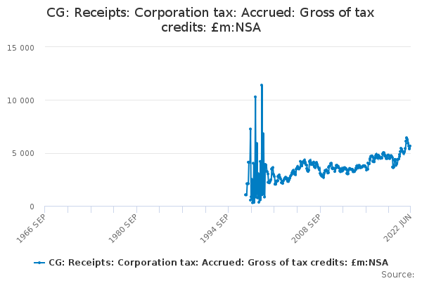 CG: Receipts: Corporation tax: Accrued: Gross of tax credits: £m:NSA
