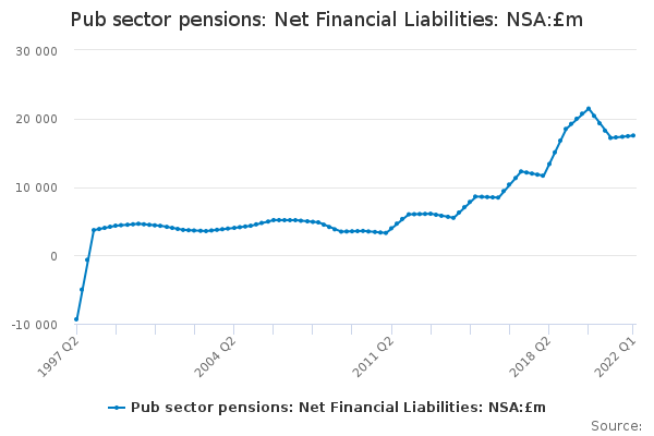 Pub sector pensions: Net Financial Liabilities: NSA:£m
