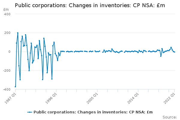 Public corporations: Changes in inventories: CP NSA: £m
