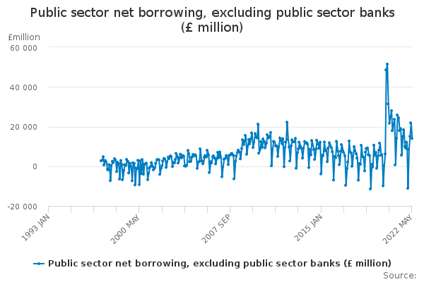 Public sector net borrowing, excluding public sector banks (£ million)