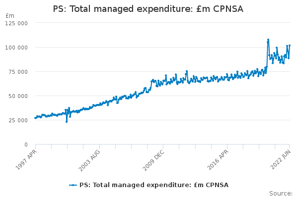PS: Total managed expenditure: £m CPNSA