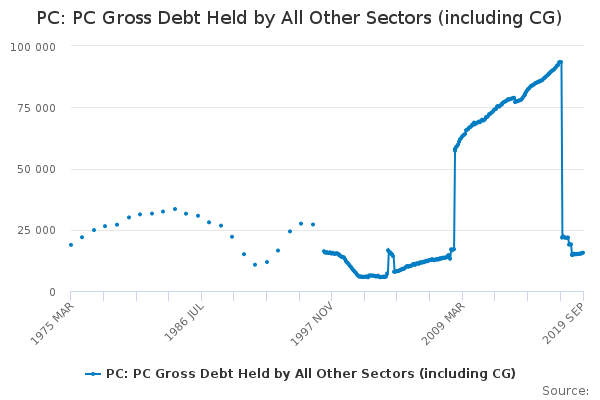 PC: PC Gross Debt Held by All Other Sectors (including CG)