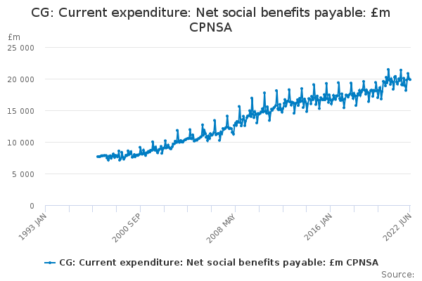 CG: Current expenditure: Net social benefits payable: £m CPNSA