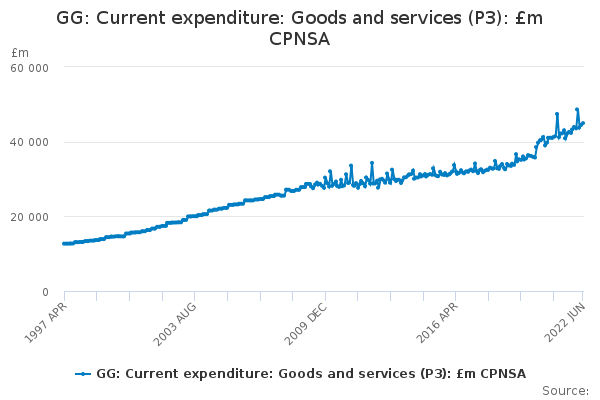 GG: Current expenditure: Goods and services (P3): £m CPNSA