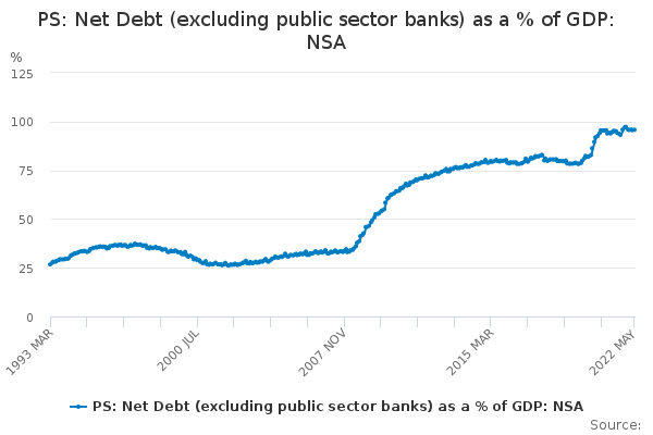 PS: Net Debt (excluding public sector banks) as a % of GDP: NSA