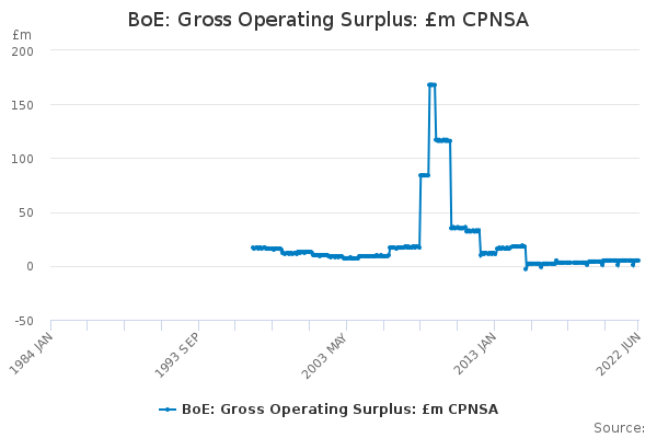 BoE: Gross Operating Surplus: £m CPNSA