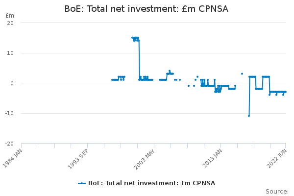 BoE: Total net investment: £m CPNSA