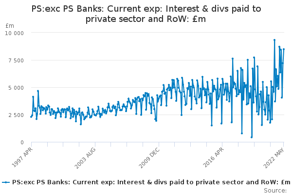 PS:exc PS Banks: Current exp: Interest & divs paid to private sector and RoW: £m