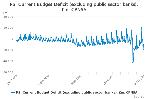 PS: Current Budget Deficit (excluding public sector banks): £m: CPNSA