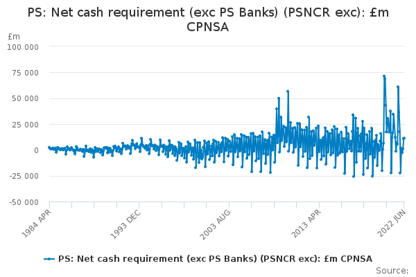 PS: Net cash requirement (exc PS Banks) (PSNCR exc): £m CPNSA