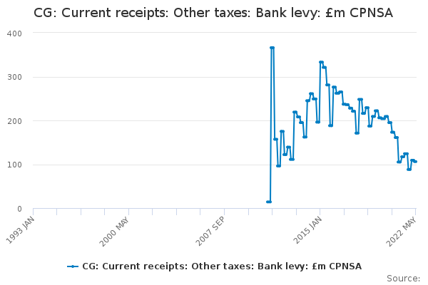 CG: Current receipts: Other taxes: Bank levy: £m CPNSA