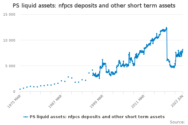 PS liquid assets: nfpcs deposits and other short term assets