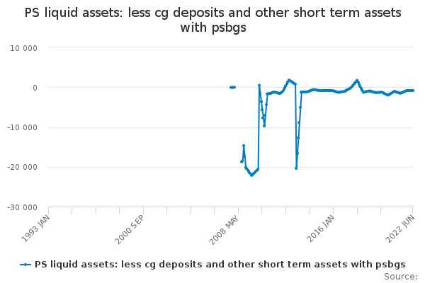 PS liquid assets: less cg deposits and other short term assets with psbgs
