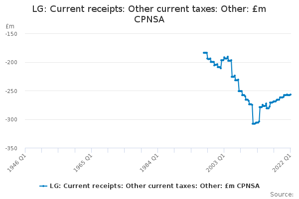 LG: Current receipts: Other current taxes: Other: £m CPNSA
